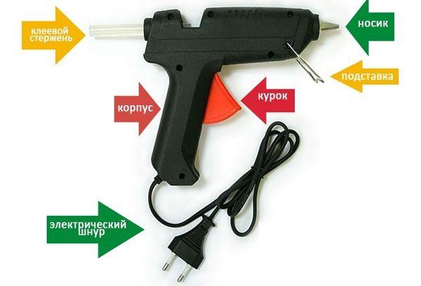 Составляющие части пистолета для клея