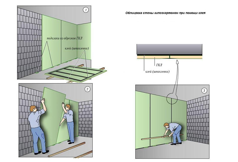 Облицовка стен гипсокартоном 2
