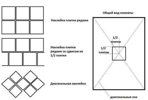схема оклейки потолка плиткой