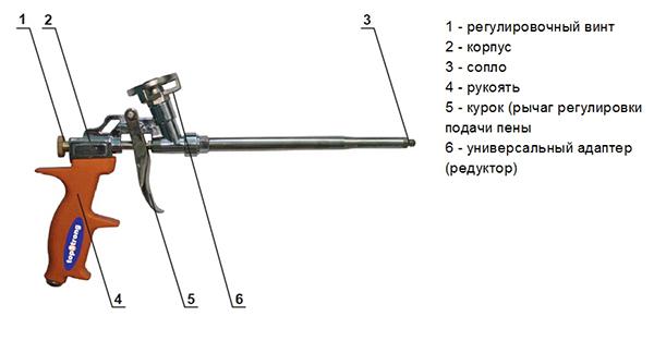 Принцип устройства пистолета для монтажной пены