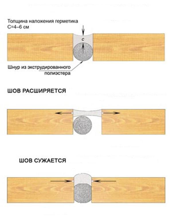 Схема действия шовного герметика для дерева