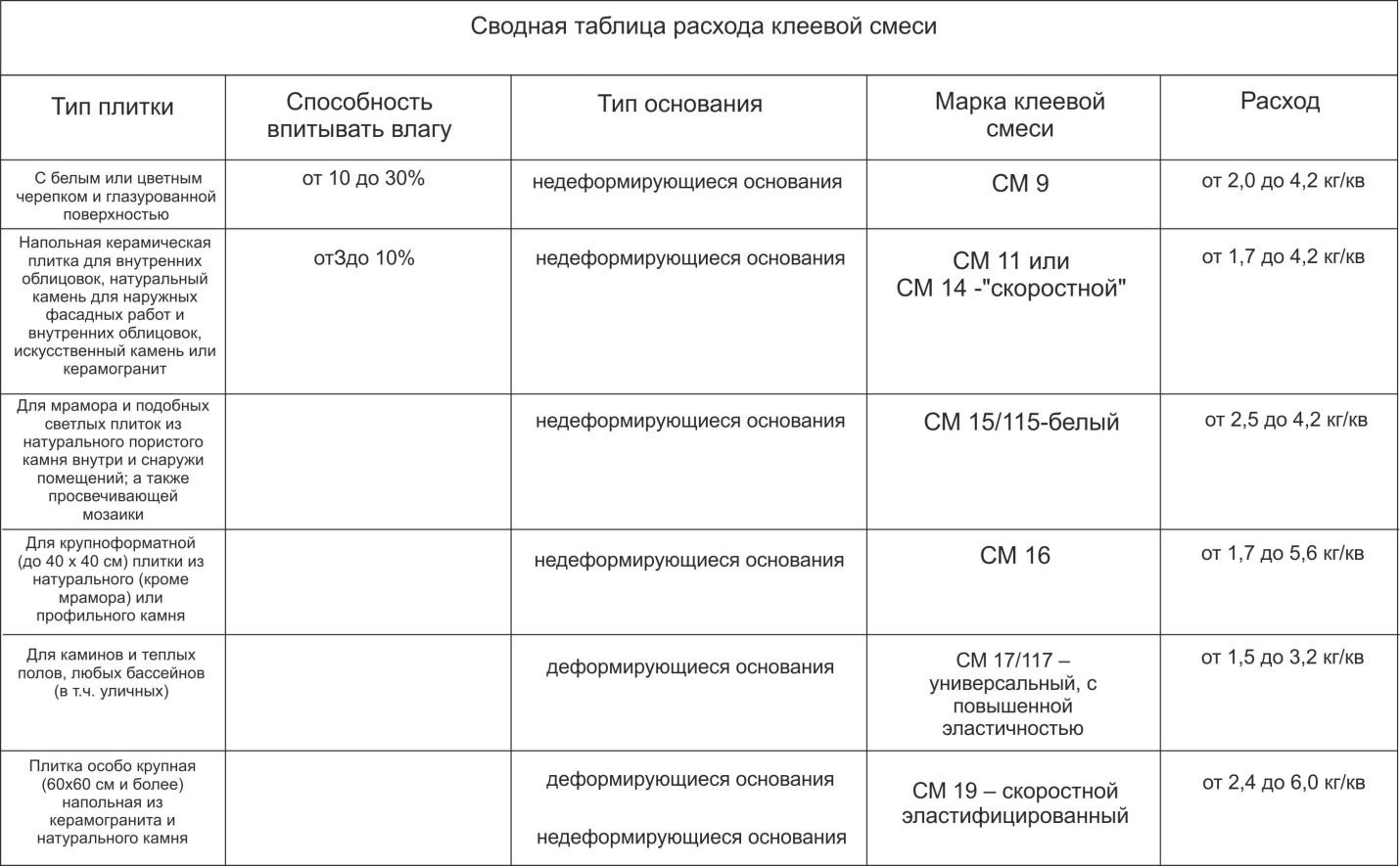 Сводная таблица расхода клея для фасадной плитки